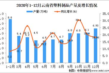 2020年12月云南省塑料制品产量据统计分析
