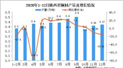 2020年12月陕西省铜材产量据统计分析