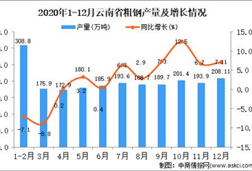 2020年12月云南省粗钢产量据统计分析 