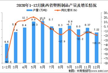 2020年12月陕西省塑料制品产量据统计分析