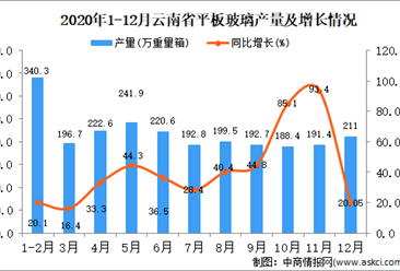 2020年12月云南省平板玻璃产量据统计分析