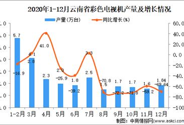 2020年12月云南省彩色电视机产量据统计分析