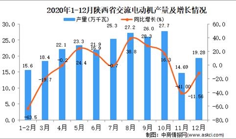 2020年12月陕西省交流电动机产量据统计分析