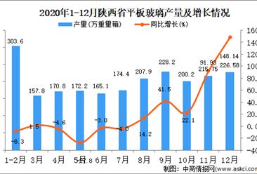 2020年12月陕西省平板玻璃产量据统计分析