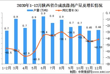 2020年12月陕西省合成洗涤剂产量据统计分析