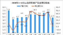 2020年12月云南省铝材产量据统计分析