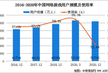 2020年中国网络游戏行业用户规模分析:全年用户量达5.18亿(图)