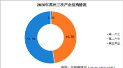 2020年苏州经济运行情况分析:GDP同比增长3.4%(图)