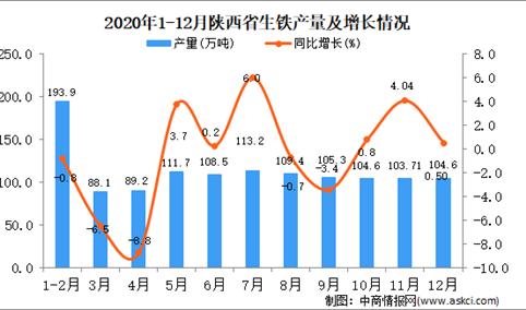 2020年12月陕西省生铁产量据统计分析