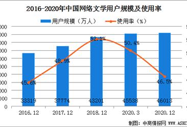 网络文学行业持续发展  2020年我国网络文学用户规模达4.6亿(图)