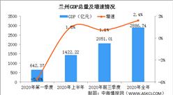 2020年兰州经济运行情况分析:GDP同比增长2.4%(图)