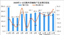 2020年12月陕西省钢材产量据统计分析