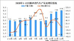 2020年12月陕西省汽车产量据统计分析