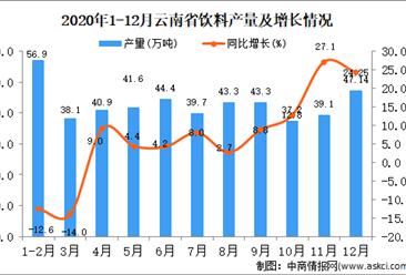 2020年12月云南省饮料产量据统计分析