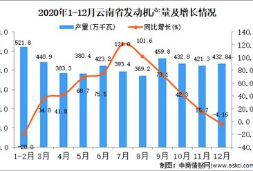 2020年12月云南省发动机产量据统计分析