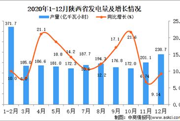 2020年12月陕西省发电量据统计分析