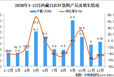 2020年12月西藏自治区饮料产量据统计分析