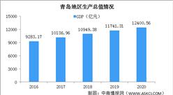 2020年青岛经济运行情况分析:GDP同比增长3.7%(图)