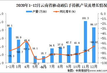 2020年12月云南省移动通信手持机产量据统计分析