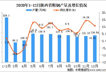 2020年12月陕西省粗钢产量据统计分析
