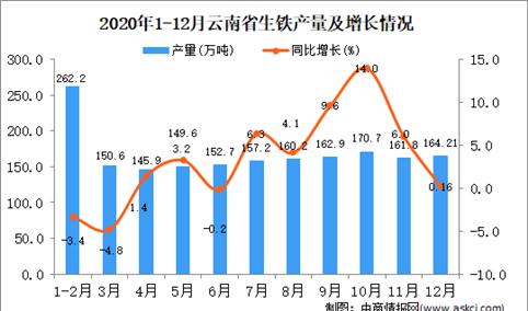 2020年12月云南省生铁产量据统计分析