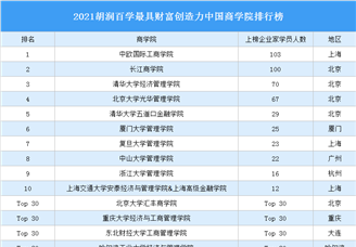 2021胡潤百學最具財富創造力中國商學院排行榜