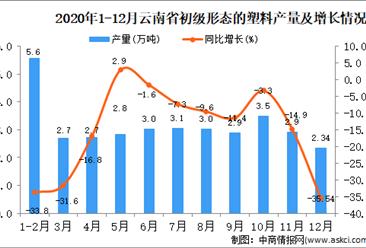 2020年12月云南省初级形态的塑料产量据统计分析