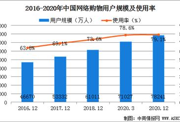 2020年我国手机网络购物用户规模为7.81亿 占手机网民的79.2%(图)
