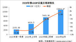 2020年佛山经济运行情况分析:GDP总量10816.47亿元(图)