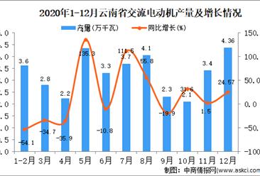 2020年12月云南省交流电动机产量据统计分析