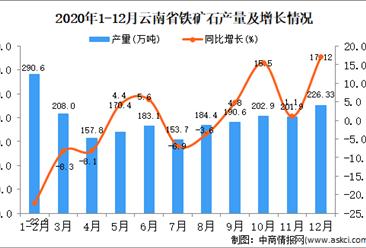 2020年12月云南省铁矿石产量据统计分析