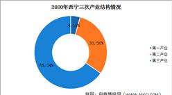 快讯:2020年西宁GDP总量1372.98亿元 同比增长1.8%(图)