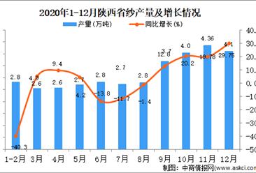 2020年12月陕西省纱产量据统计分析