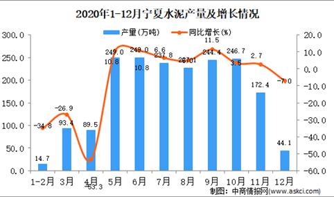 2020年12月宁夏回族自治区水泥产量据统计分析