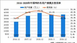 网约车需求反弹增长  2020年全国网约车用户规模达3.65亿(图)