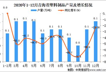 2020年12月青海省塑料制品产量据统计分析