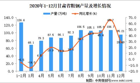 2020年12月甘肃省粗钢产量据统计分析