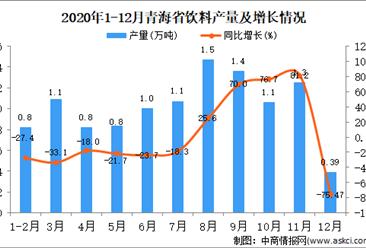 2020年12月青海省饮料产量据统计分析