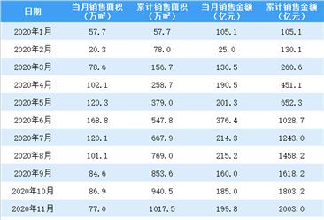 2021年1月中國金茂銷售簡報:銷售額同比增長91.25%(附圖表)