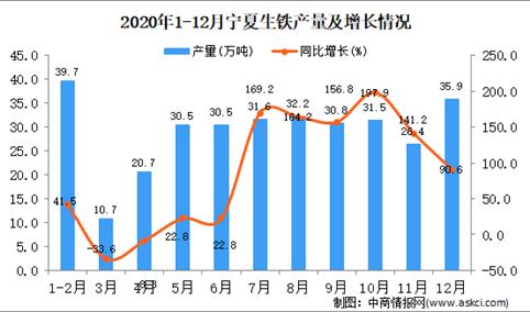 2020年12月宁夏回族自治区生铁产量据统计分析