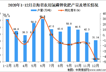 2020年12月青海省农用氮磷钾化肥产量据统计分析