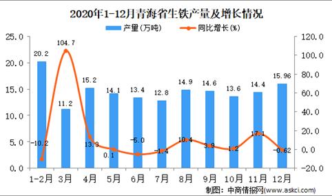 2020年12月青海省生铁产量据统计分析