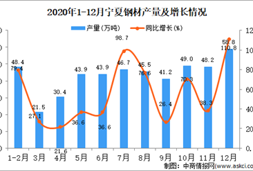 2020年12月宁夏回族自治区钢材产量据统计分析