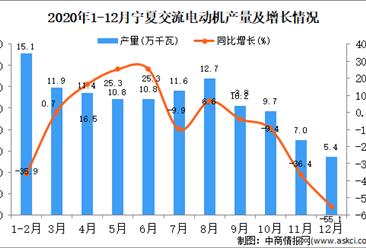 2020年12月宁夏回族自治区交流电动机产量据统计分析 