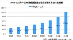 2021年中國AI基礎數據服務行業市場現狀及發展前景預測分析(圖)
