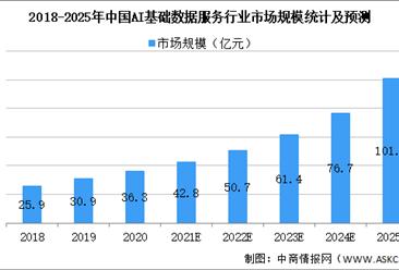 2021年中国AI基础数据服务行业市场现状及发展前景预测分析(图)