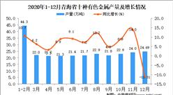 2020年12月青海省十种有色金属产量据统计分析