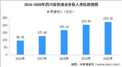 2020年四川省快递市场分析:快递量21.52亿件 同比增长20.13%(图)