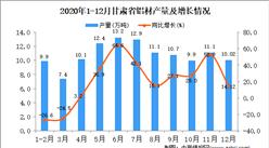 2020年12月甘肃省铝材产量据统计分析