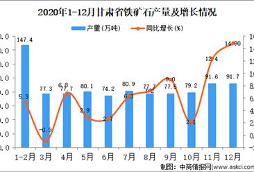 2020年12月甘肃省铁矿石产量据统计分析